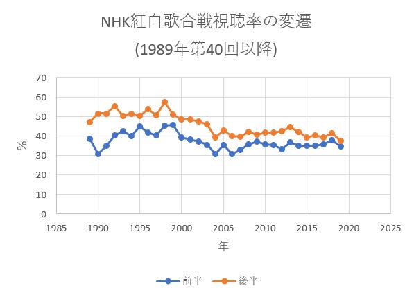 紅白歌合戦2019の出場歌手別視聴率は?一覧とトップ10、第70回NHK紅白歌合戦で印象的だった曲目